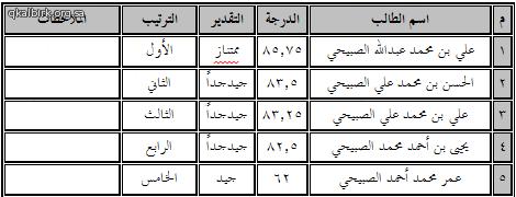نتائج الطلاب_2